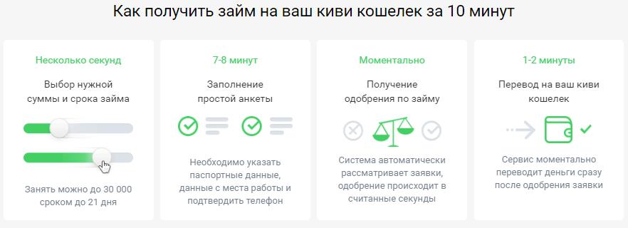 Займ на Киви кошелек 1000 рублей