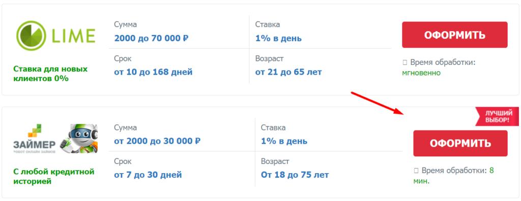 Оформление займа на Киви кошелек или Яндекс деньги