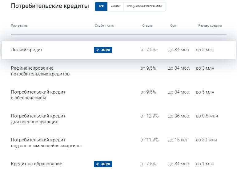 Легкий кредит в Газпромбанке